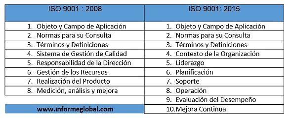 Normas ISO 9001 cambios de estructura