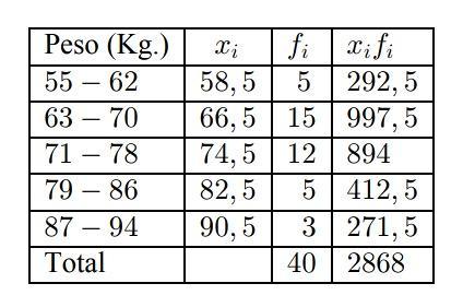 tabla de frecuencias