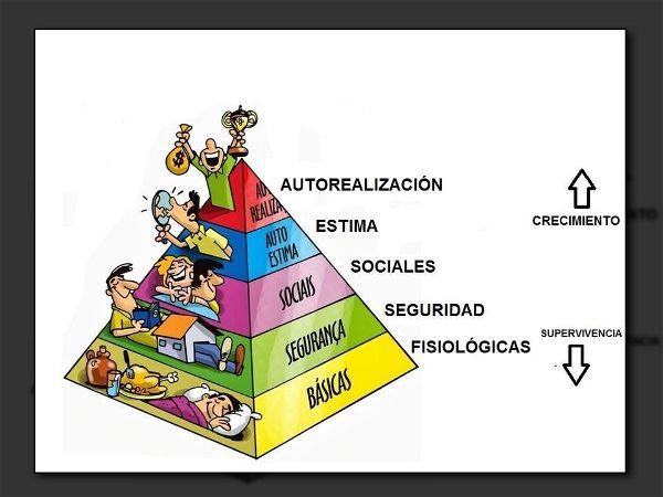 jerarquia de las necesidades humanas Maslow